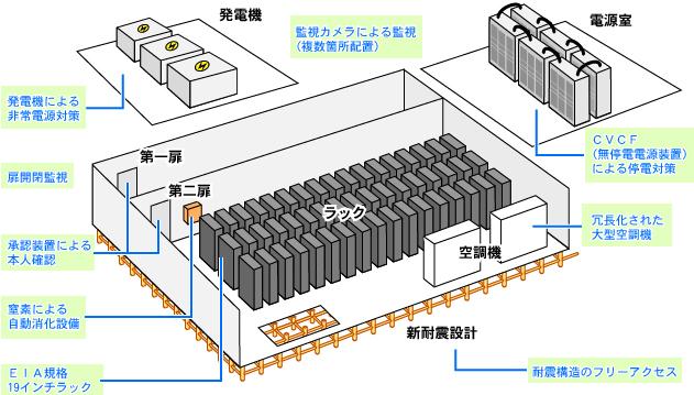 設備概要:発電機・電源室・ラックなど