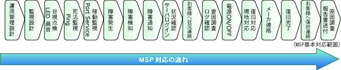 バリューコア MSPサービス 基本対応範囲